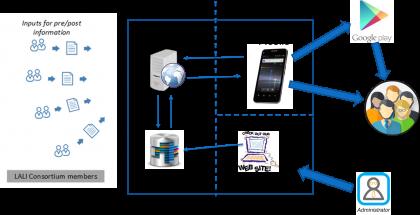 Kuva 1. LALI ArtAPP -sovelluksen perusrakenne